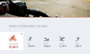 6db1204636 Češi stále více milují cyklistiku! Ve statistice za sebou nechává běh i  fotbal